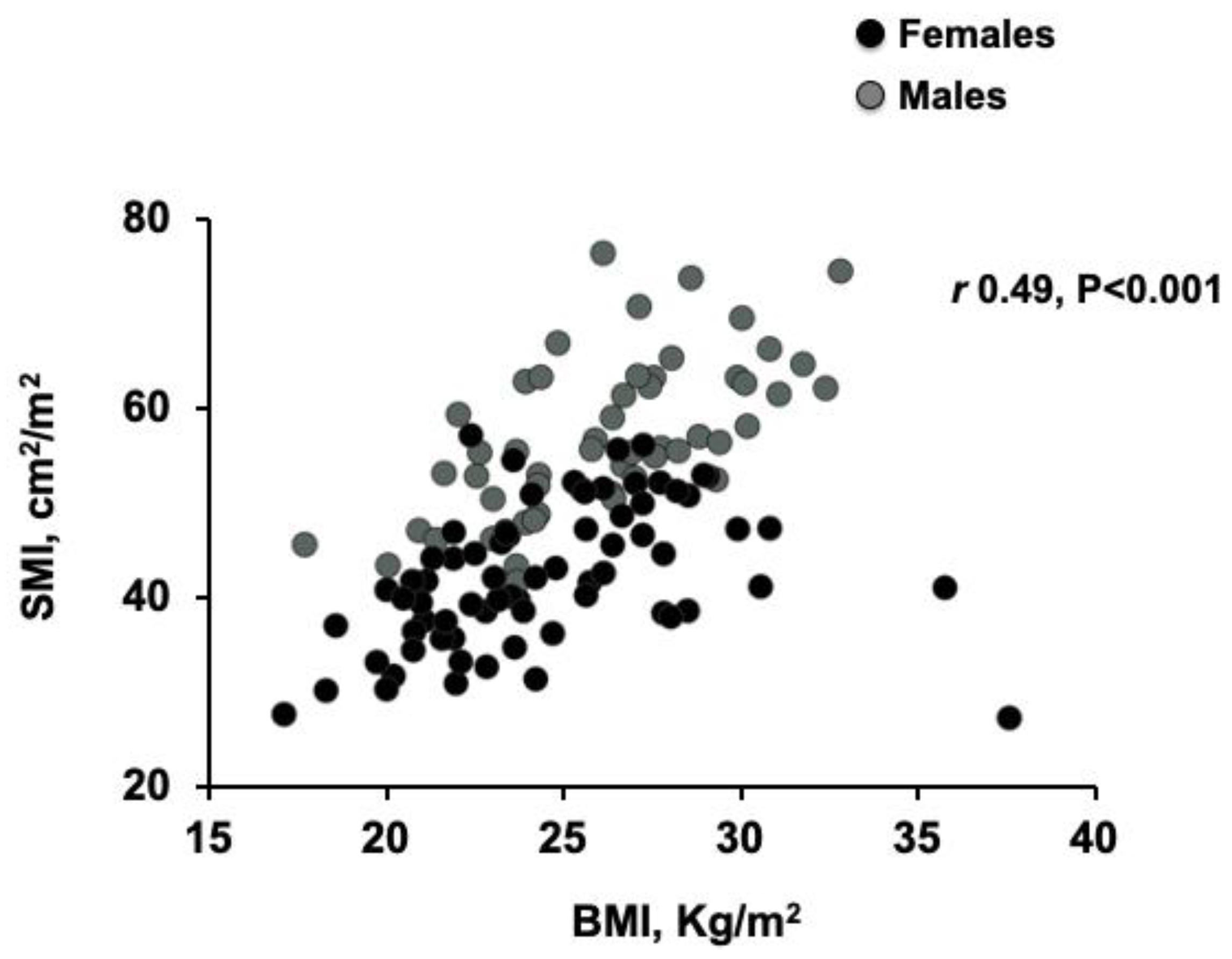 BMI 49 Kaalulangus