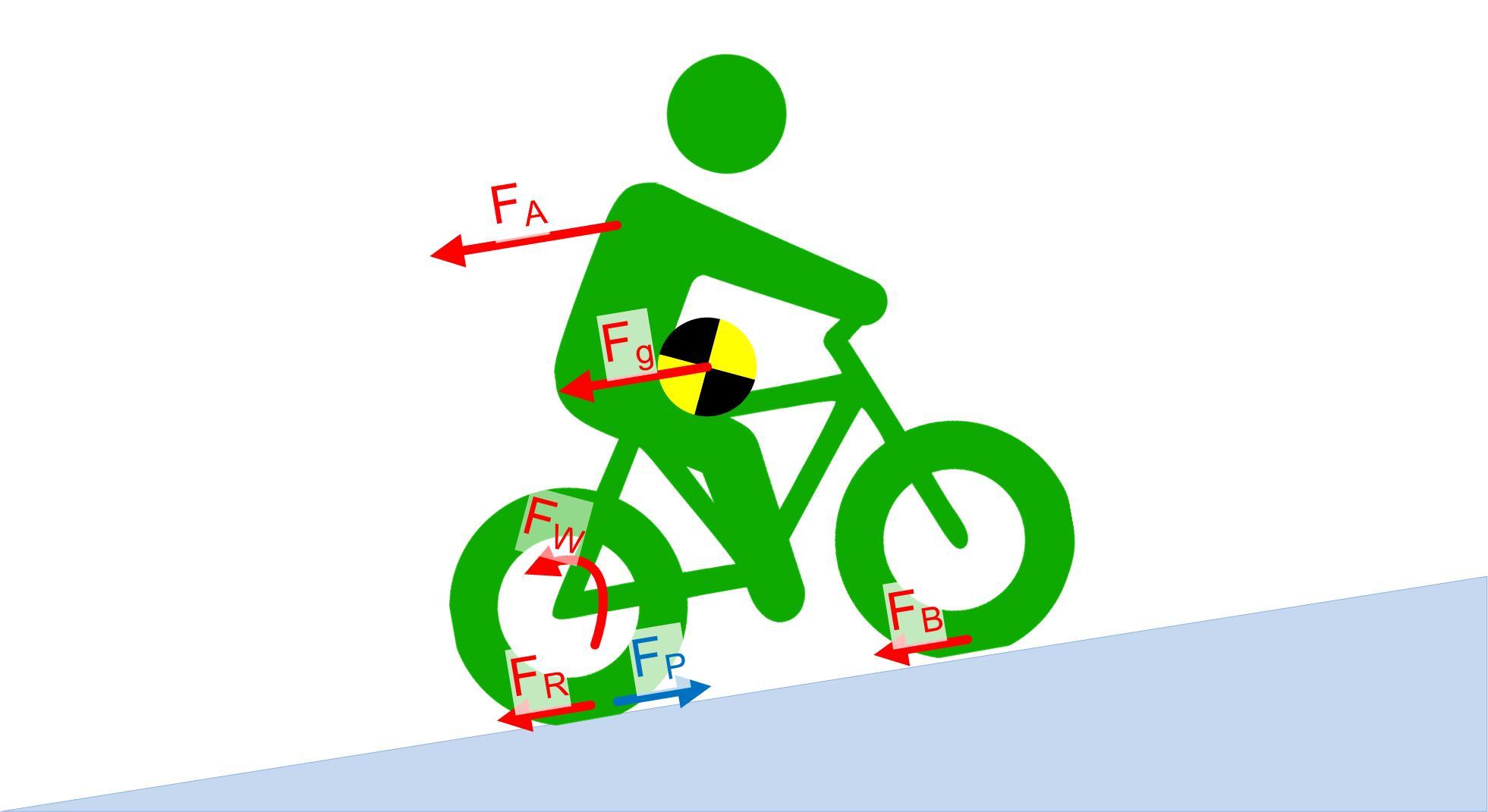 Kas statsionaarne bike poleb rasva Tulekahju poleb rasvapoleti