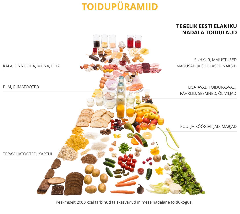 Optimaalne toitumise rasva kadu