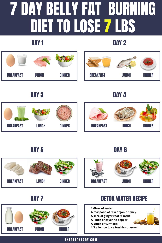 7 Fat Burning Foods Matrix Slim Down ravi
