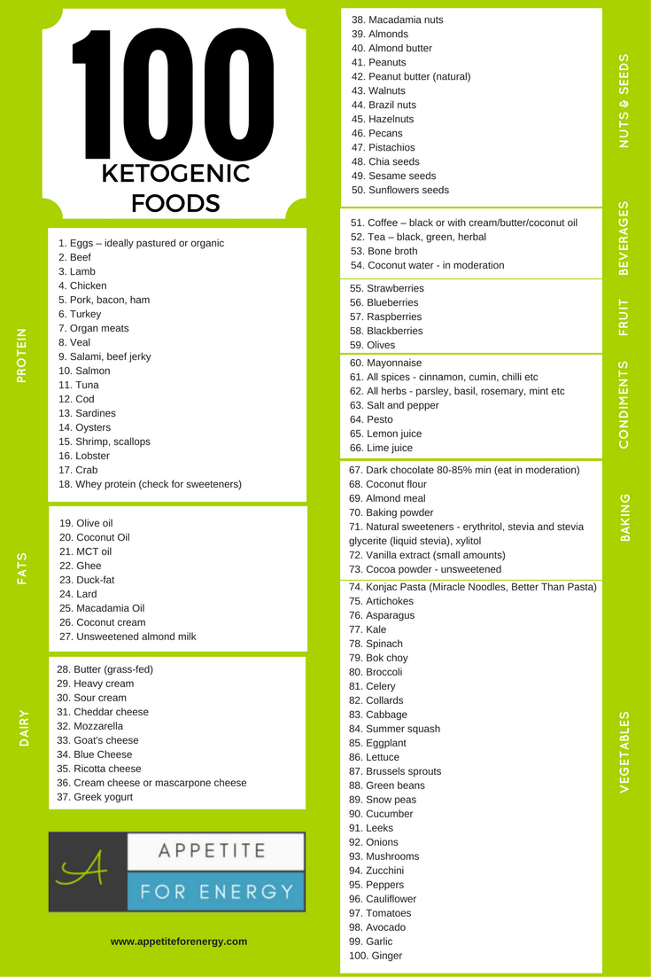Fat Burning Food Chart PDF artisokk salendav