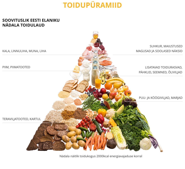 Sudame tervisliku kaalulangus toidud keha rasva kaotuse paastumine