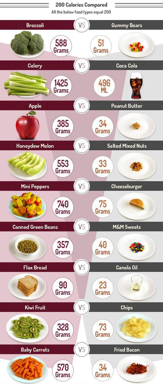 Mis on moned head rasva poletavad toidud